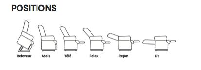 Les positions proposées avec le releveur Confort Luxe bi-moteurs