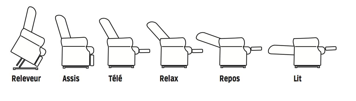 Positions releveur électrique Confort Plus Mini 2 moteurs