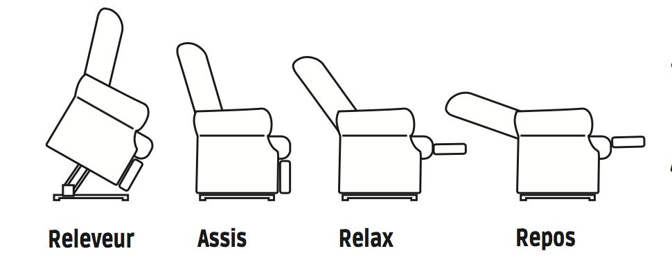 Positions fauteuil releveur 1 moteur