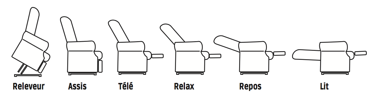 Positions fauteuil releveur 2 moteurs